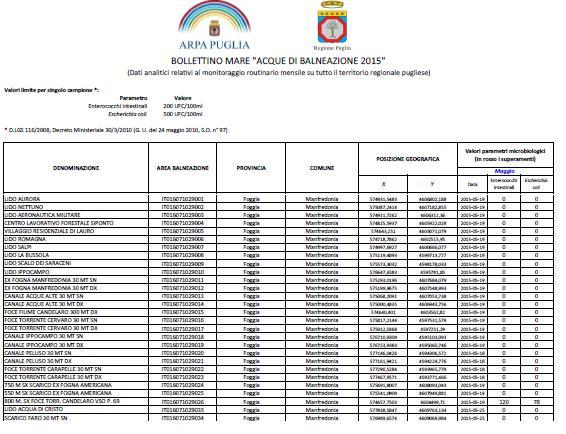 dati manfredonia - maggio 2015 - acque