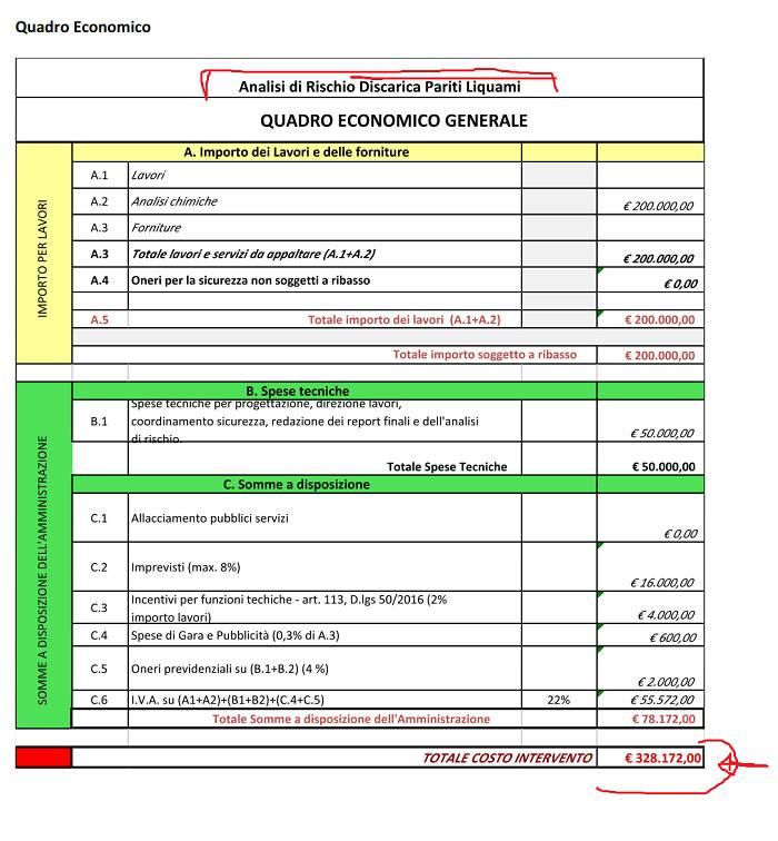 """UADRO ECONOMICO GENERALE """"ANALISI DI RISCHIO DISCARICA PARITI LIQUAMI"""" - COSTO TOTALE 328.172 EURO"""