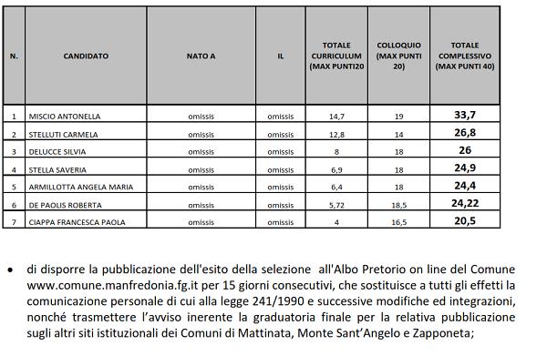 GRADUATORIA DI MERITO - DALL'ATTO DEL COMUNE DI MANFREDONIA (DETERMINAZIONE IN OGGETTO)