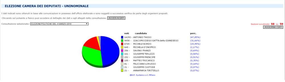 Elezioni ecco come hanno votato a manfredonia dati for Elezione camera dei deputati