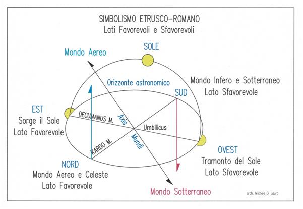 Fig. 2  Tavola raffigurante le zone favorevoli e sfavorevoli nel simbolismo etrusco-romano.