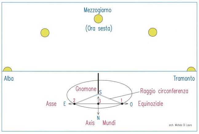Fig. 2 Metodo per l'individuazione dell'Axis Mundi (nord-sud) e della linea equinoziale (est-ovest) descritto nel Libro I del De architectura di Vitruvio.