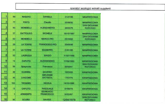 Elenco operatori ecologici estratti supplenti (st)